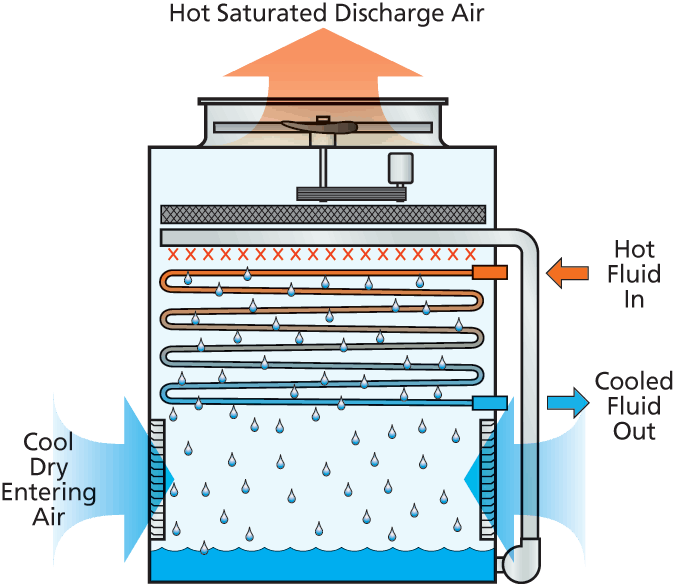 What is condenser?