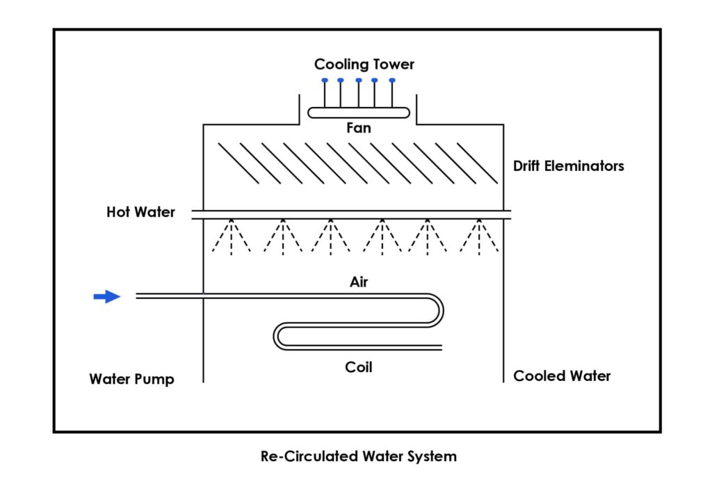 What is a Condenser? - Harn Engineering Solutions