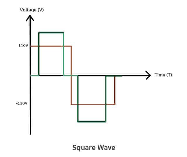 คลื่นแบบ Square Wave ระบบ Inverter