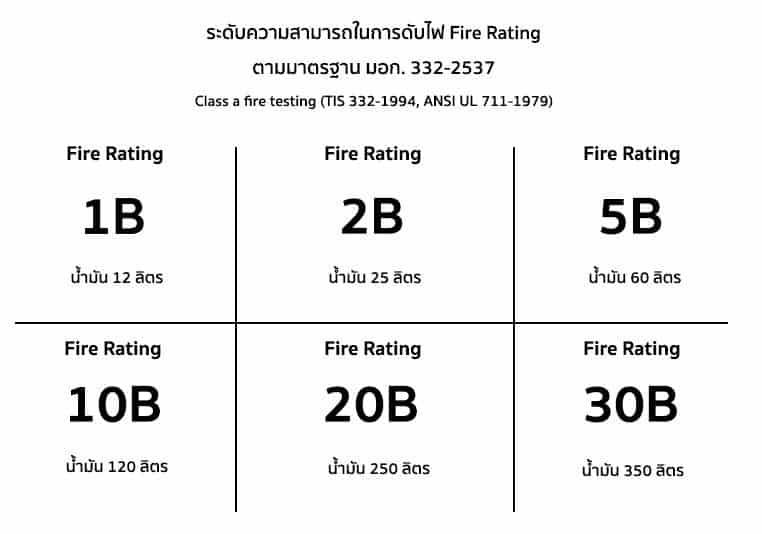 ถังดับเพลิงมีกี่ชนิด