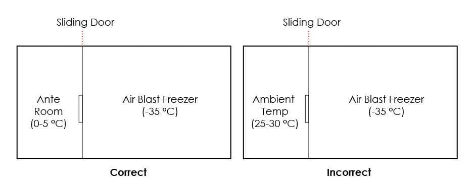 ทำความรู้จักกับ Air Blast Freezer ของห้องเย็น (ตอนที่ 2)