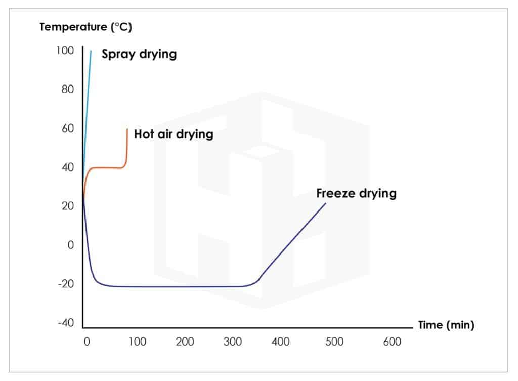 Getting to know Freeze Dry - Harn Engineering Solutions